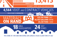 VDOT budgets $82.7M, gets snow removal equipment ready for winter weather