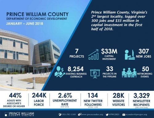 Department of Economic Development releases 2018 Mid-Year Results