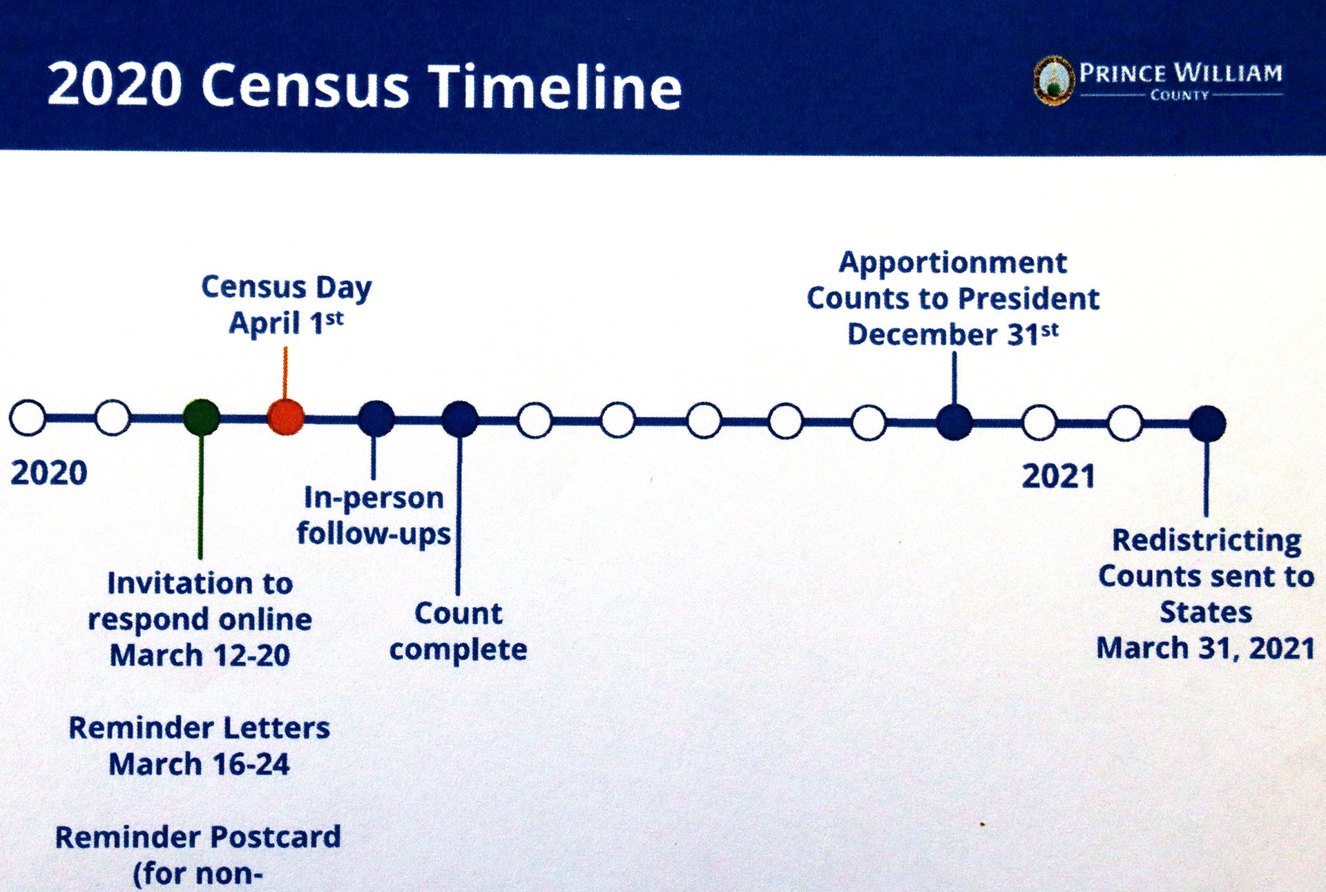 Census results to impact funding for county