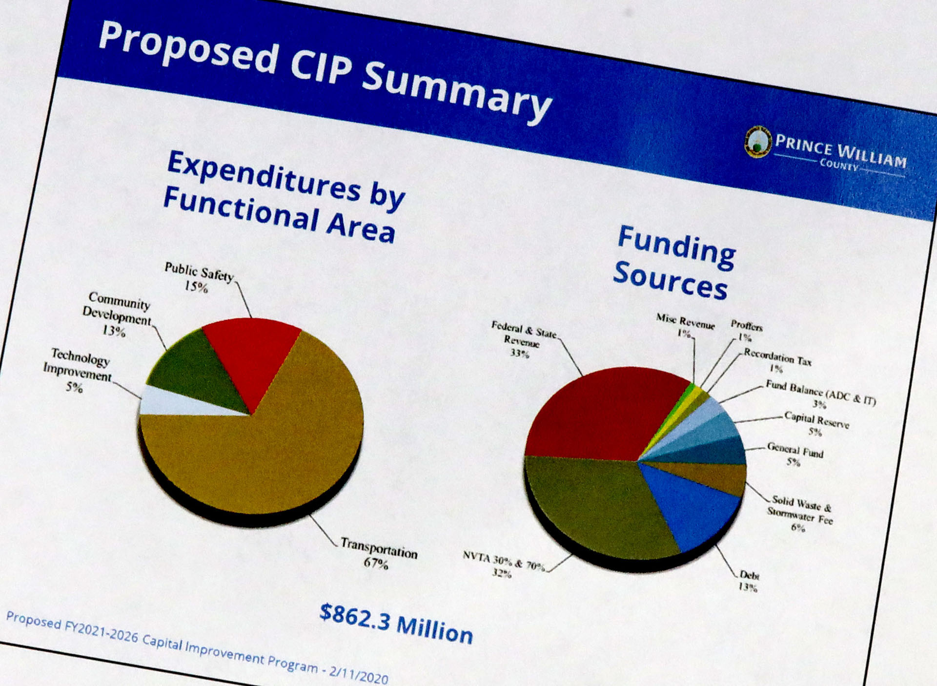 Budget schedule set by Prince William County